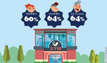 gym-pratique